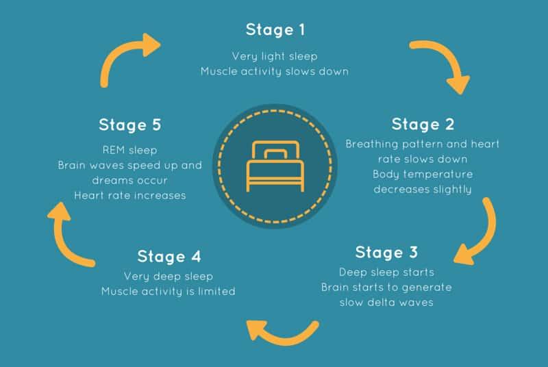 Slaap, spieren, spieropbouw, bodybuilding
